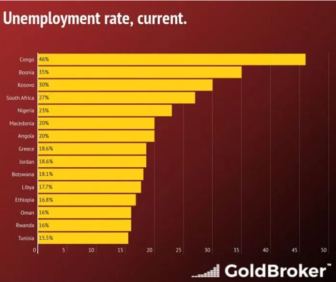Macedonia is sixth in the world according to the unemployment rate