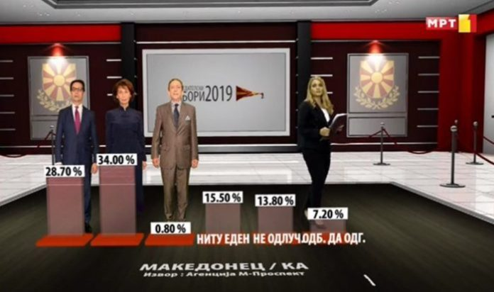 MRT poll: Siljanovska overwhelmingly leadsamong Macedonians, Pendarovski's advantage is in a statistical error!