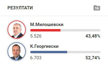 According to preliminary unofficial results, Georgievski leads ahead of Miloshevski in Ohrid