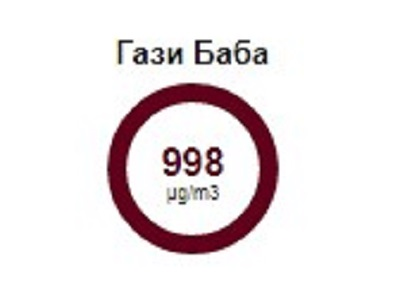 Extremely dangerous air pollution levels measured in Gazi Baba