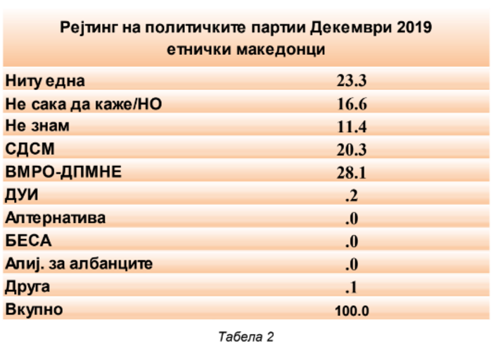 VMRO maintains a solid lead over SDSM in the latest IPIS poll