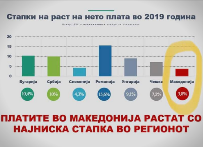 Macedonia with the lowest wage growth in the region in 2019