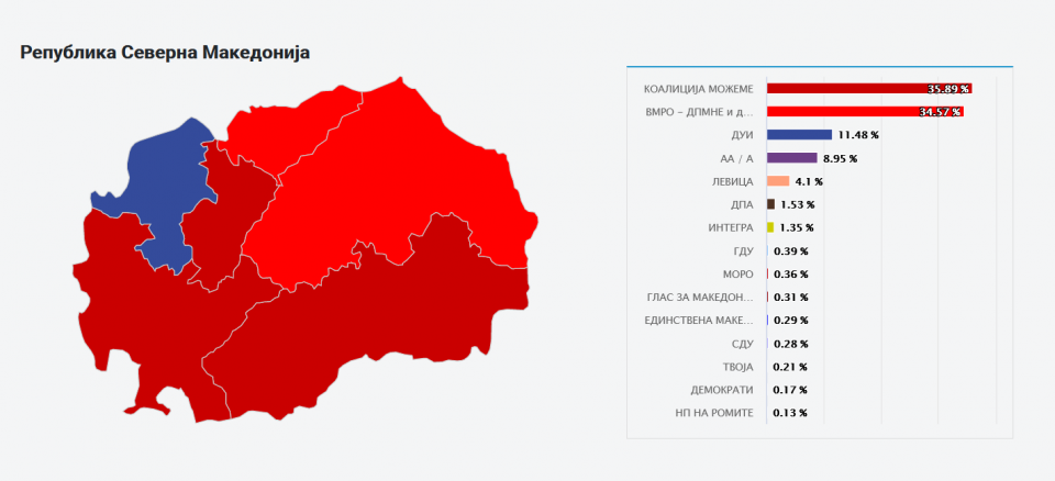 SEC official election results: SDSM- 46 MP seats, VMRO-DPMNE- 44, DUI -15, AA/A -12, Levica -2, DPA -1