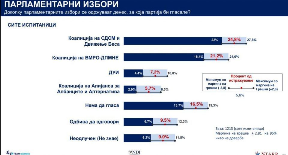 SDSM and NDI push a dubious pre-election poll whose replies add up to just 93.9 percent