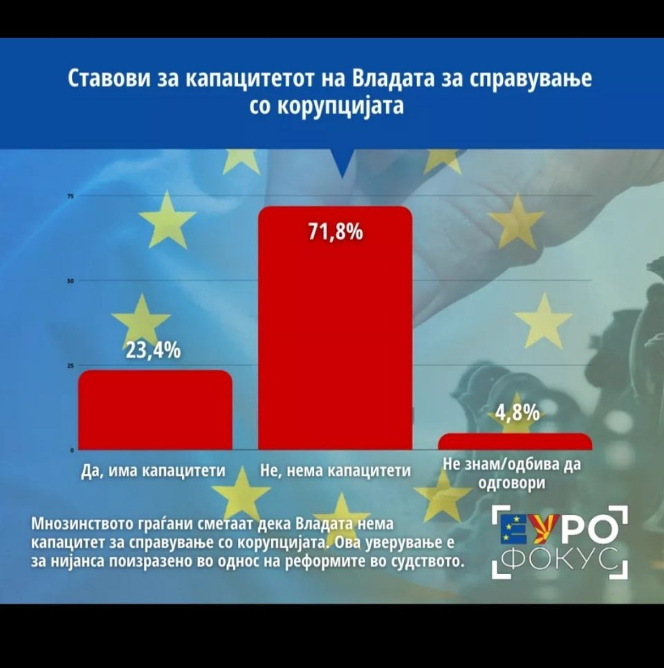 Pro-Government TV station published poll showing that 71.8 percent of the citizens don't believe Zaev has the capacity to fight corruption