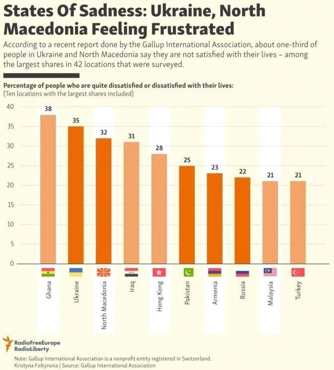Gallup poll ranks Macedonians among the most miserable nations in the world