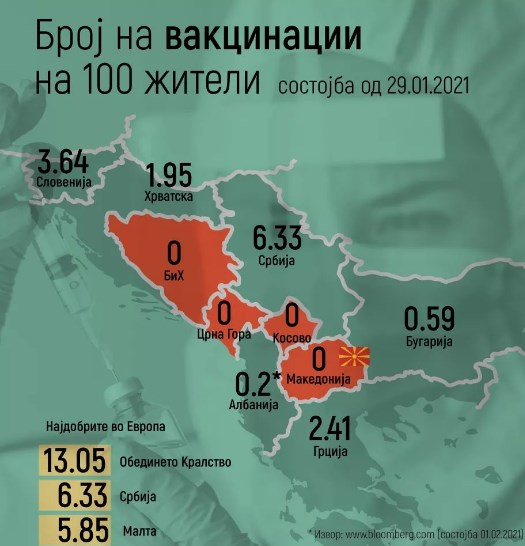 Only NATO members Macedonia and Montenegro without vaccines in the region
