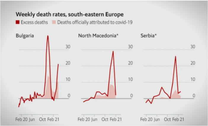 The Economist: Macedonia had a high rate of excess deaths in 2020, which were not attributed to Covid-19