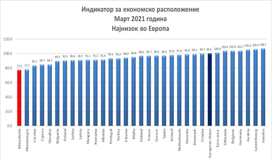 Macedonia ranked dead last in Europe in the ESI survey of economic sentiment