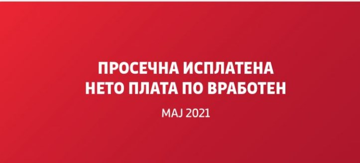 Amid job losses and economic decline, average salary grows to 28,721 denars