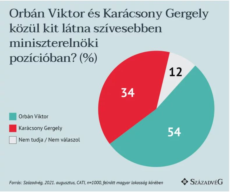 V4: Orban's popularity up 20 per cent on left-wing's potential prime ministerial candidate